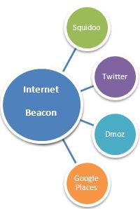 Internetbeacon Backlinks Over 25 Ways to Gain Valuable Website Backlinks