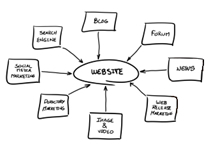 balance advertising website design Balancing the Best of Web Design and Advertising